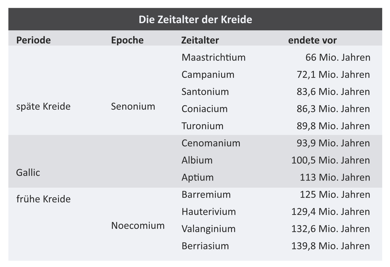 Zeitalter der Kreide / © Dinodata.de. Creative Commons 4.0 International (CC BY 4.0)