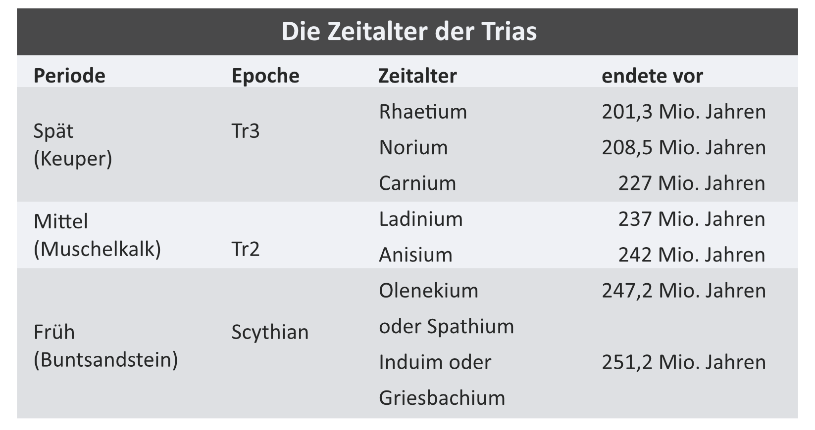 Zeitalter der Trias / © Dinodata.de. Creative Commons 4.0 International (CC BY 4.0)